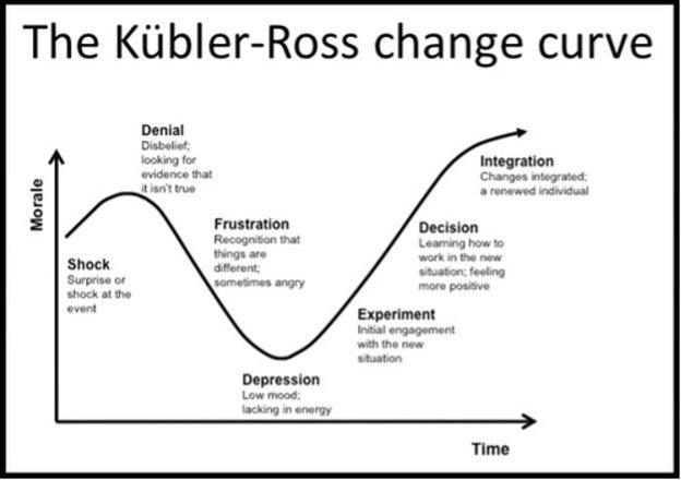 The Kübler-Ross Change Curve